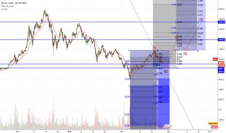 BTCUSD: BTC BTC where are you going!? swing TRADE 20% profit?