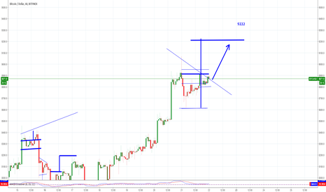 BTCUSD: BTC getting ready to move to 9222