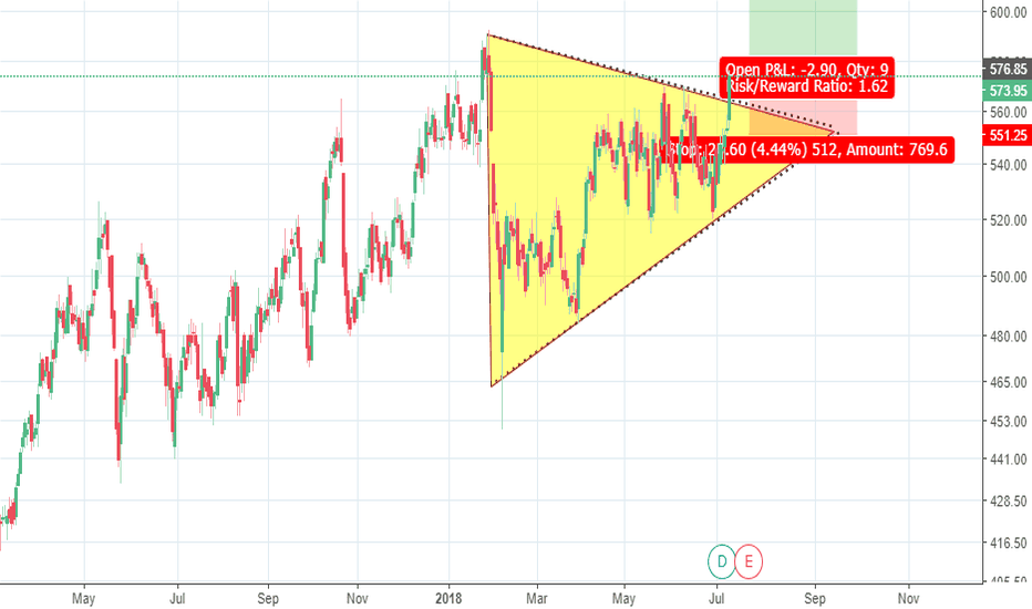 HAVELLS: Havells - Symmetric triangle break out