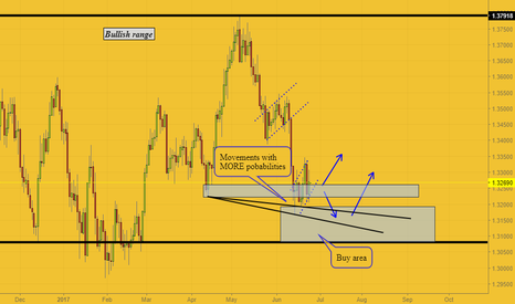 USDCAD: The big picture as a buyers zone