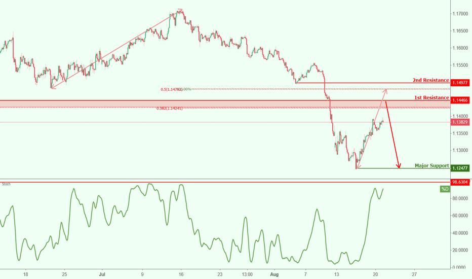 EURCHF: EURCHF approaching resistance, potential drop!