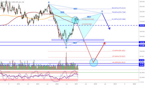 BARC: Barclays: Updated chart: waiting...