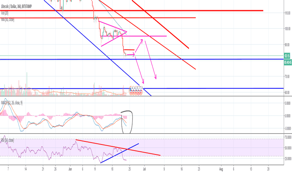 LTCUSD: LTC Consolidation before another leg down.