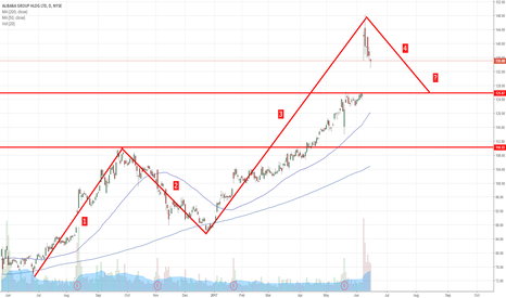 BABA: $BABA Wave Pattern