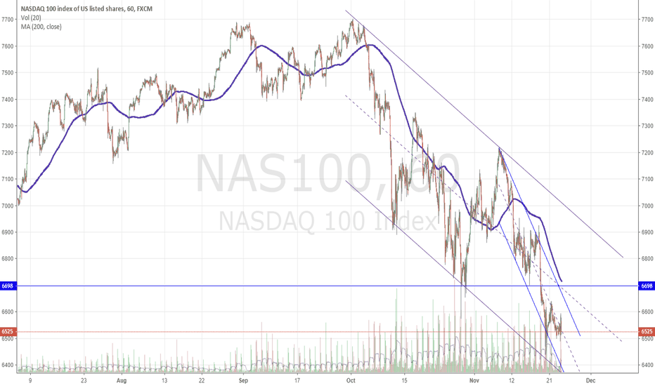 NAS100: $QQQ not so fast on the channel break
