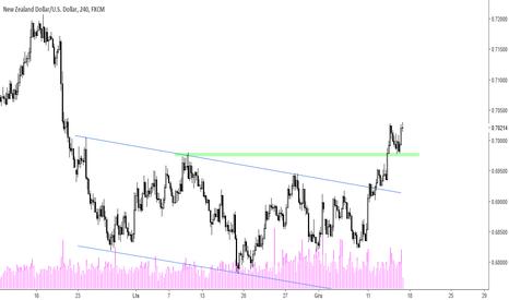 NZDUSD: NZD/USD - silne wzrosty