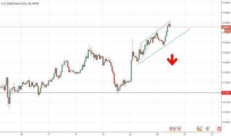 USDCHF: my Idea for to day.