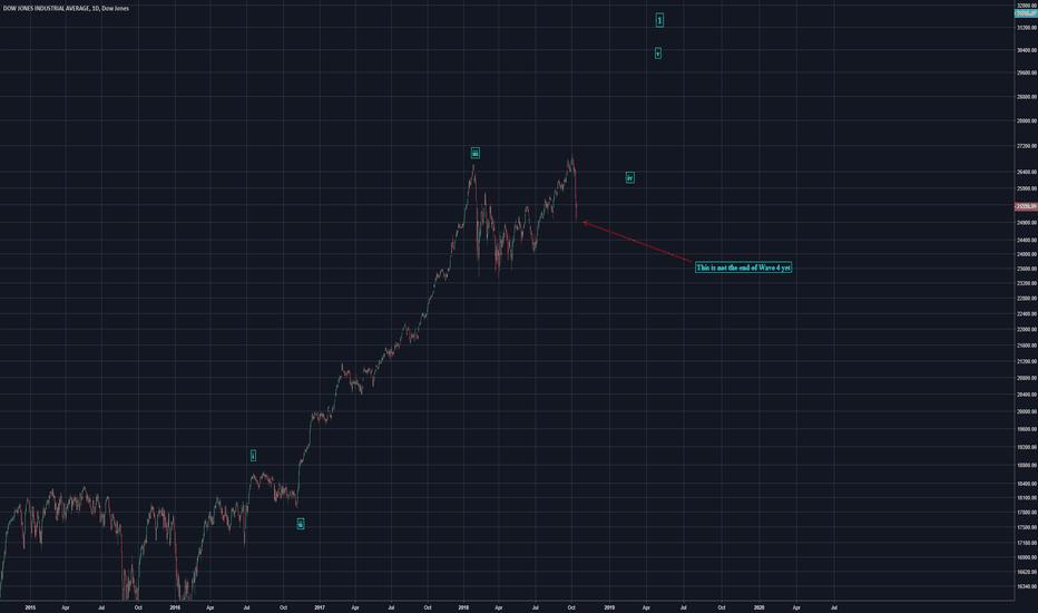 DJI: Dow Jones - No Crash Yet Don't Stress