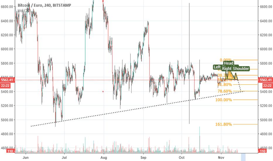 Btc Eur Bitcoin Euro Price Chart Tradingview