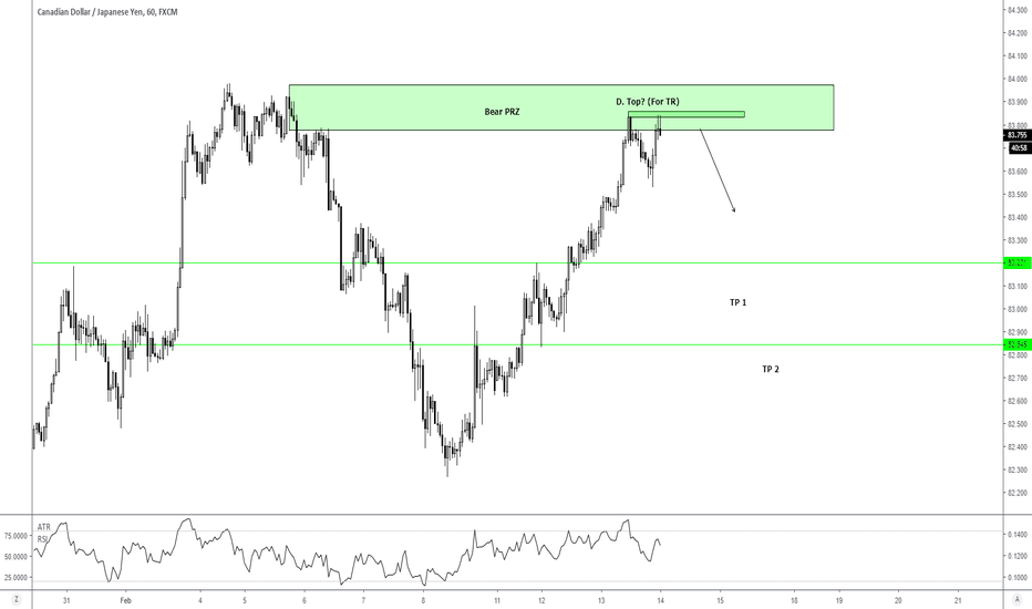 CADJPY: H1- An opportunity to short...