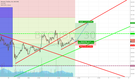 BTCUSD: Wait for retracement before going long
