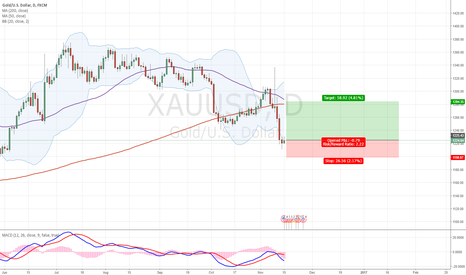 XAUUSD: Looking for a bounce