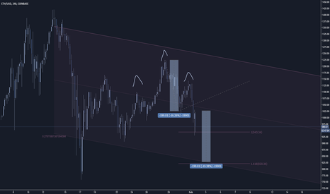 ETHUSD: Next ETH buy/bounce zone