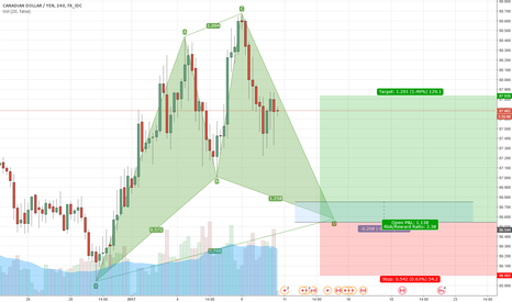 CADJPY: waiting for cypher pattern to complete on CADJPY