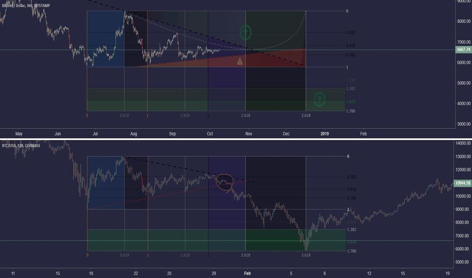 BTCUSD: Bitcoin scenario (3) (Risk considered)