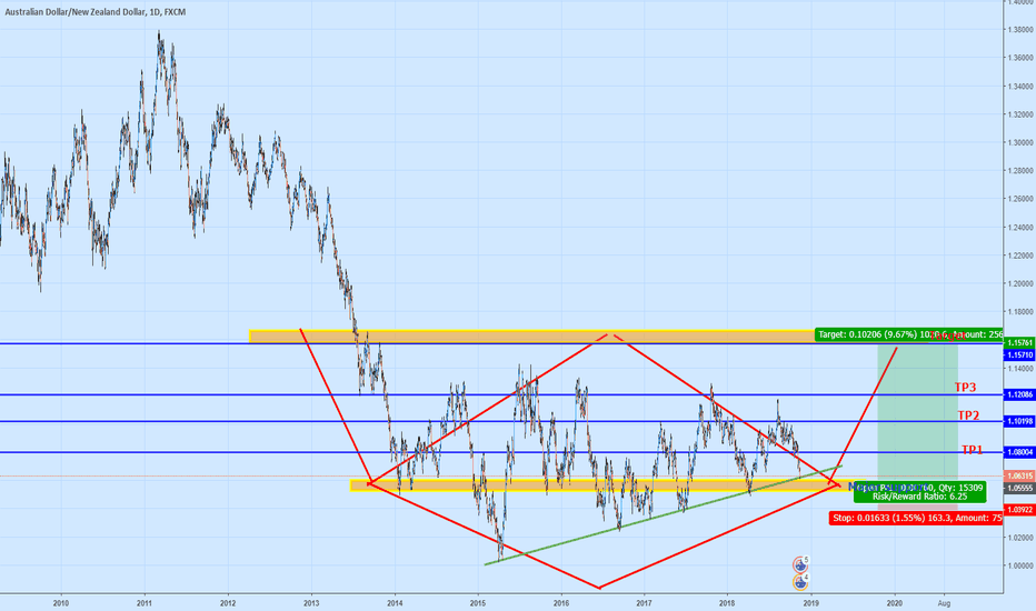 AUDNZD: AUDNZD(LONG) DIAMOND