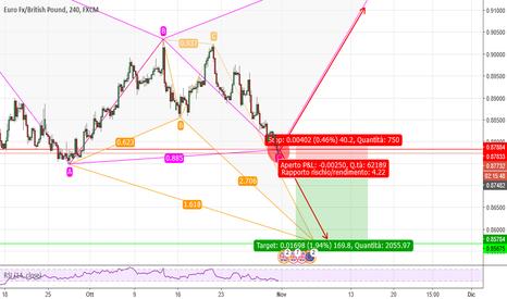 EURGBP: eur gbp sembra short