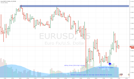 EURUSD: Intraday accumulation phase in progress