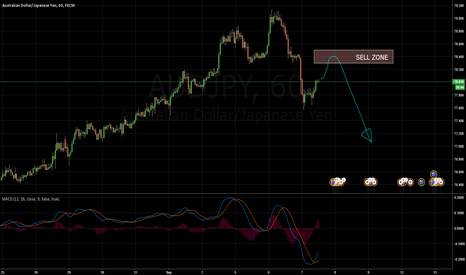 AUDJPY: AUDJPY by the book sell setup forming
