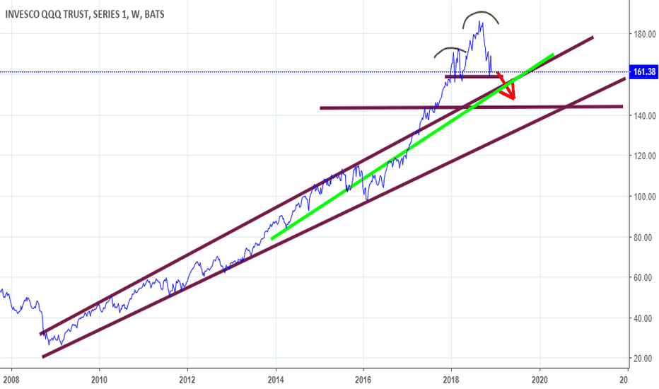 QQQ: A Look at QQQ Over the Long Trend