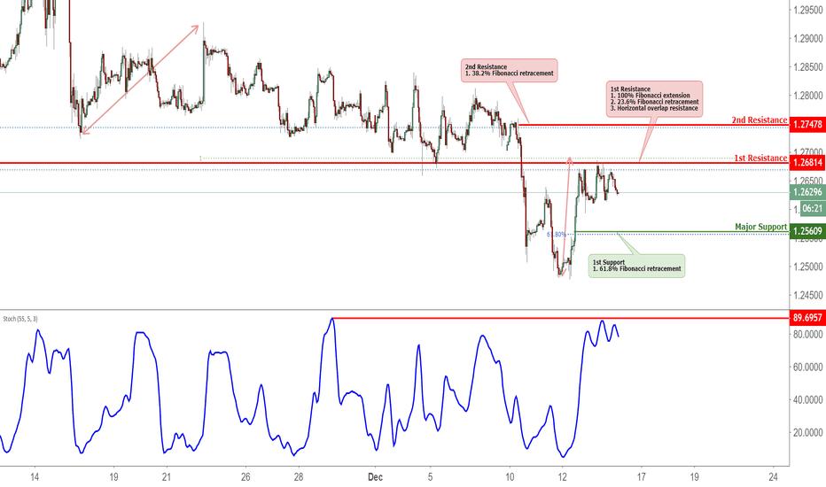 GBPUSD: GBPUSD Reversed Off Resistance, Potential Drop