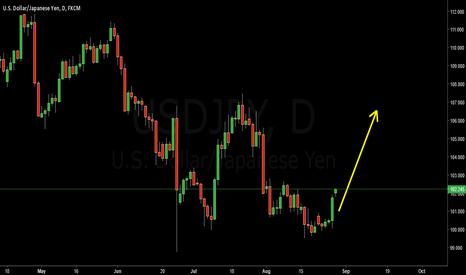 USDJPY: USDJYP Buy for 106.00 target
