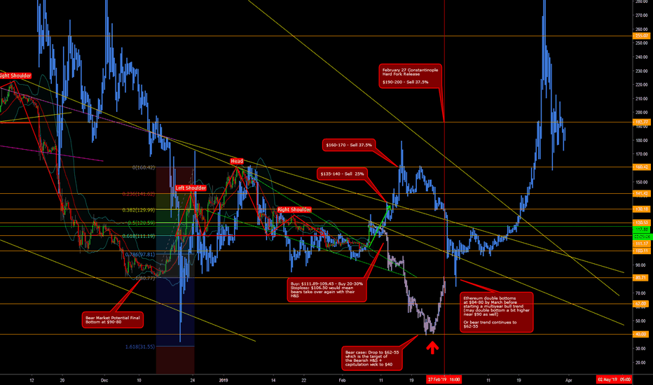 ETHUSD: Ethereum - Overview of the Bull and Bear Scenarios Update 2