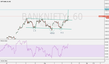 BANKNIFTY: head and shoulders pattern IN BANK NIFTY 1HR CHART