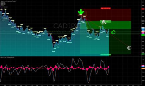 CADJPY: https://www.tradingview.com/x/zA1xYYR4/    short CADJPY