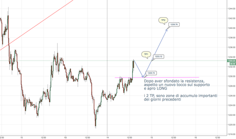 XAUUSD: Da Resistenza a Supporto: Probabile LONG sul GOLD!!