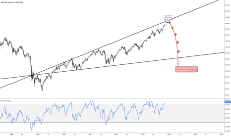SPX: S&P Broadening wedge pattern