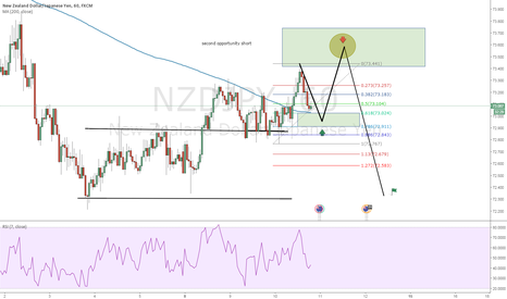 NZDJPY: an other idea for long in that market :)