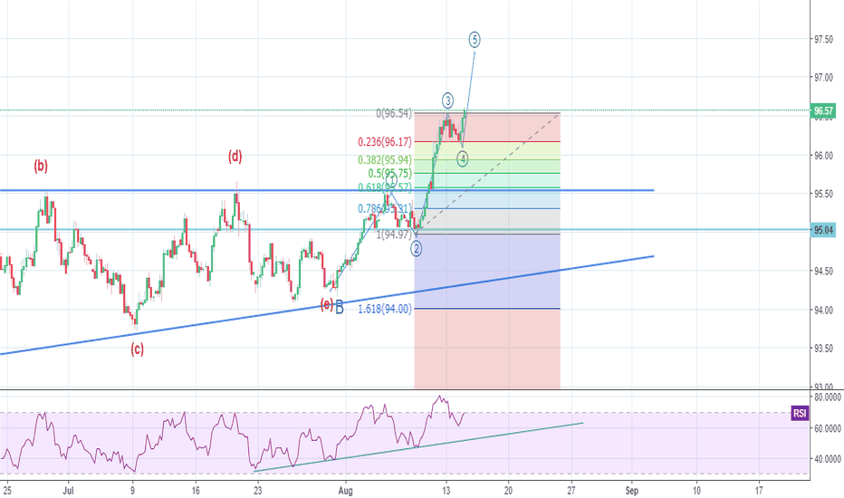 DXY: wave 5 will start