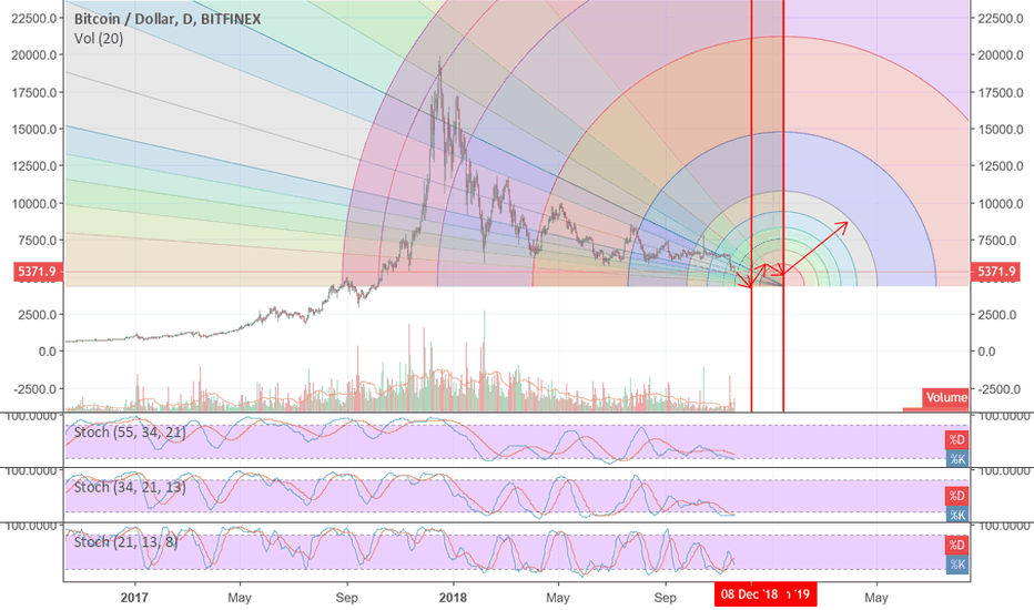 BTCUSD: BTC / USD Forecast - Bottom between 2018/11/25 - 2019/01/13