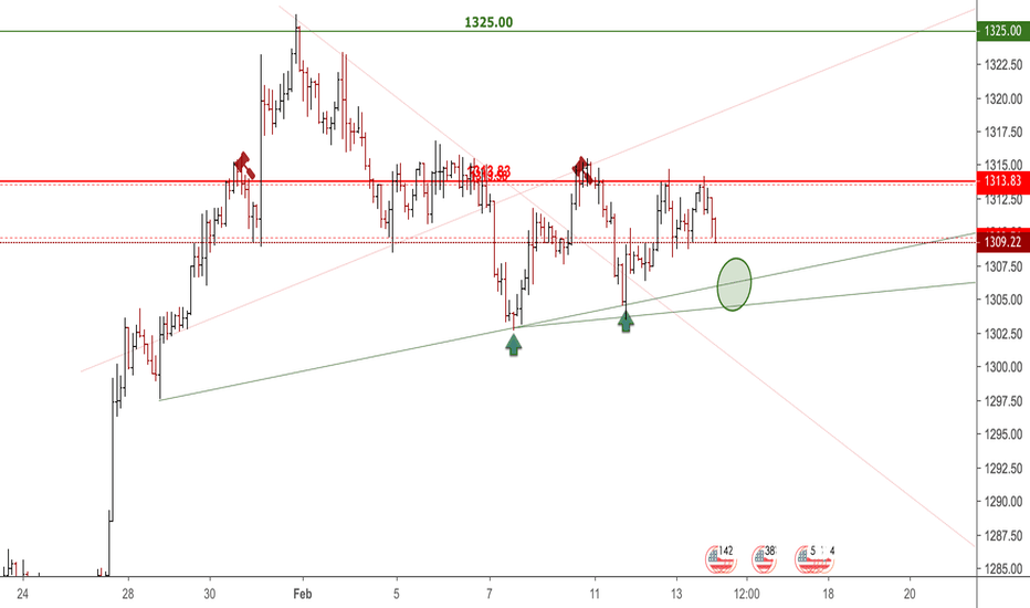 XAUUSD: support area for gold