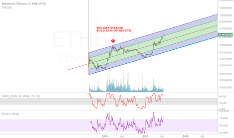 ETHBTC: THIS IS WHY I AM ABOUT TO SHORT ETH