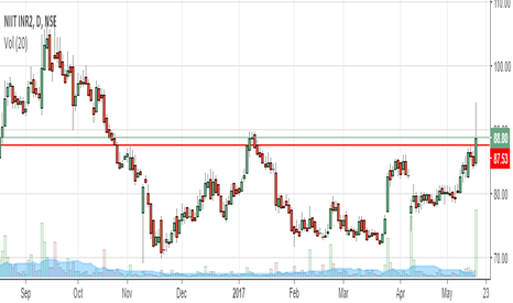 NIITLTD: NIIT Limited Buy