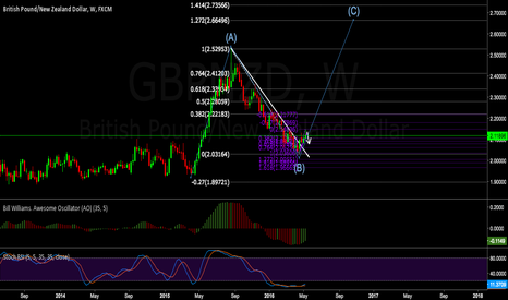 GBPNZD: Beginning of the C wave?