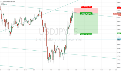 USDJPY: USDJPY 2nd try on short