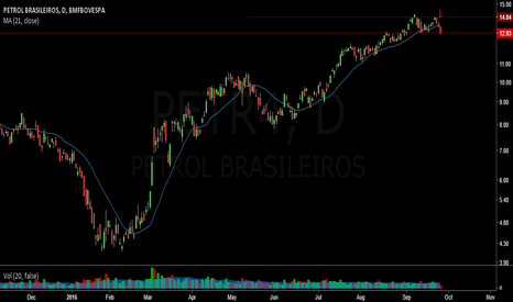 PETR4: Short Petrobras (PETR4) on Double Top