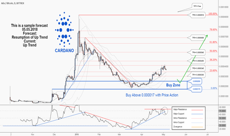 ADABTC: Cardano would probably resume its uptrend again...