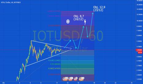 IOTUSD: IOTA/USD 11/12/17  Objetivos de corto