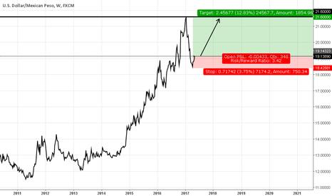 USDMXN: Long purchase USD / MXN