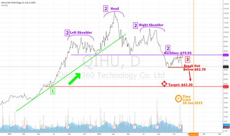 QIHU: A Near Term Shorting Opportunity for QIHU Until 19 Jan 2015