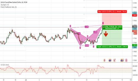 GBPNZD: GBP/NZD Short Possibility Harmonic Pattern