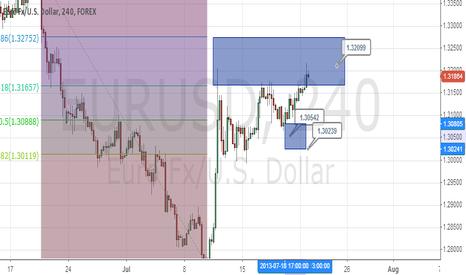 EURUSD: EURUSD Swing/Day Trade Points of Interest