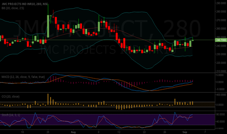 JMCPROJECT: JMC PROJECTS IND BUY 246 TARGET 280 STOP AT 230