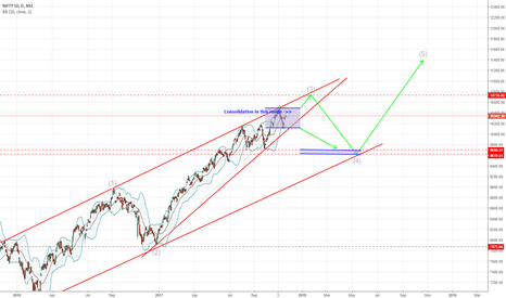 NIFTY: A very very long term view of NIFTY