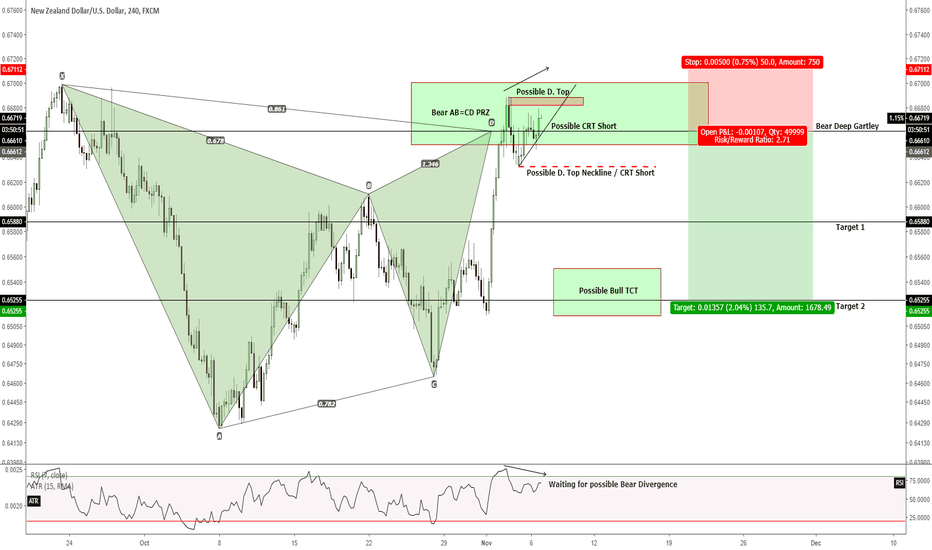 NZDUSD: H4 - Short opportunity for an upcoming catalyst on the NZD?