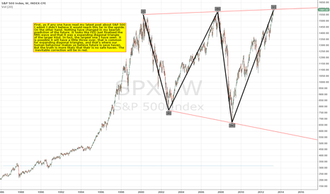 SPX: S&P 500 What have FED created?